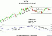 The ADX indicator. A technical indicator ADX and its features
