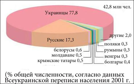 national composition of Ukraine