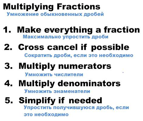 rule of multiplication of fractions